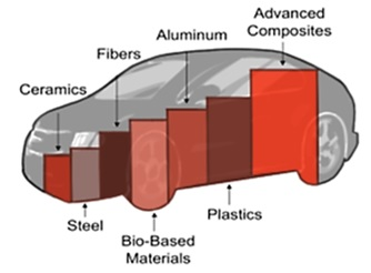 Significance of Advanced Composites