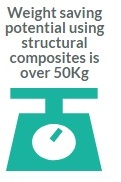 Weight Saving Potential using Structural Composites
