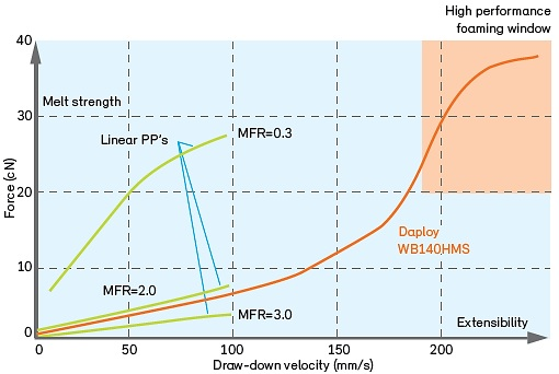 Polypropylene Performance Developments Move Forward