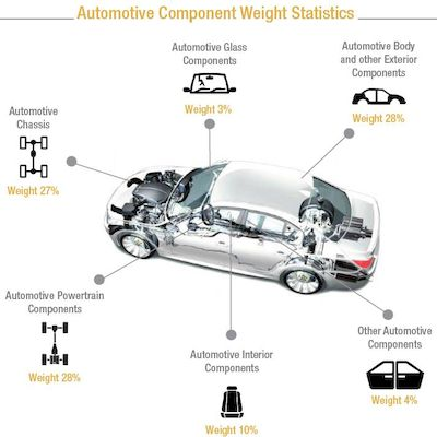 automotive component weight