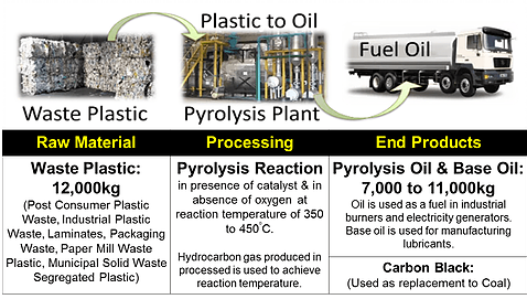 Agile Process Chemicals LLP (APChemi) Pyrolysis Technology