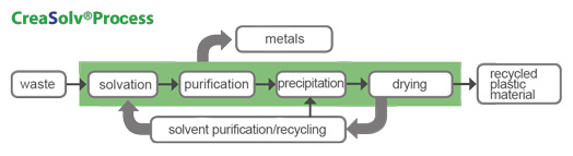 Fraunhofer IVV CreaSolv Solvent-based Recycling Process