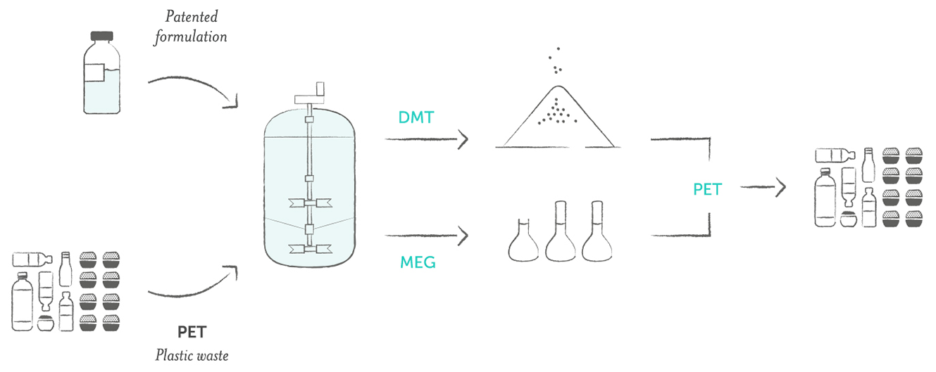 Loop Industries PET Depolymerization Process