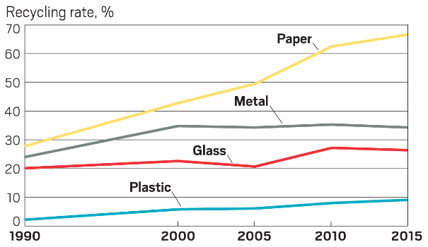 US Environmental Protection Agency Material Recycling Rate