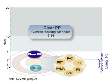 Clear PP haze continuum