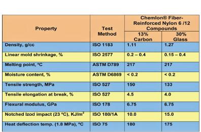 Properties Of Nylon 69