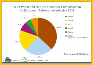 natural fiber composites in the consumer Natural fibers are also used in composite materials, much like synthetic or glass fibers these composites, called biocomposites, are a natural fiber in a matrix of.