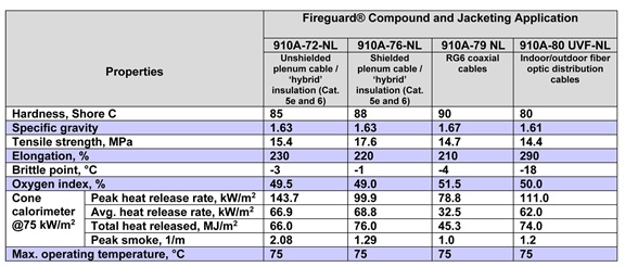 Typical Properties of Four Low-flame, Low-smoke Plenum Compounds