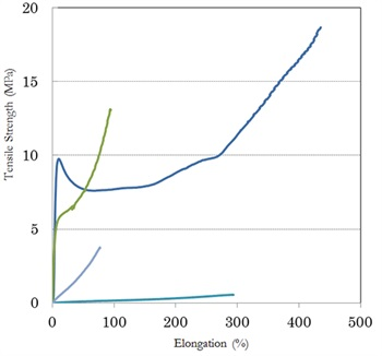 Stress-strain curves of four types of photocurable elastomers with different structures after curing
