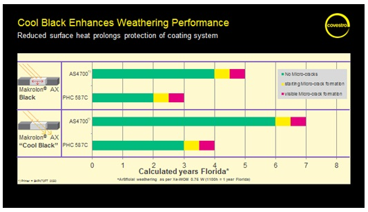 Graph Showing How Cool Black Colors Increase Weathering Performance