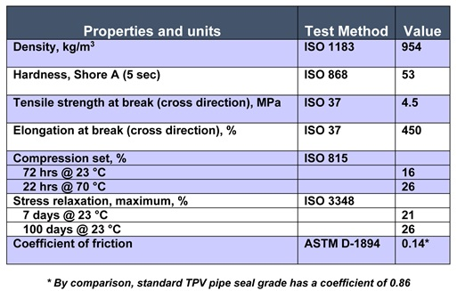 Typical Properties of Sarlink® 9156-02 Lubricated TPV Compound