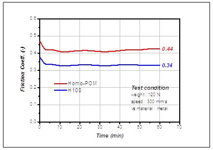 Coefficient of Friction from Kepital® H100 Against Metal