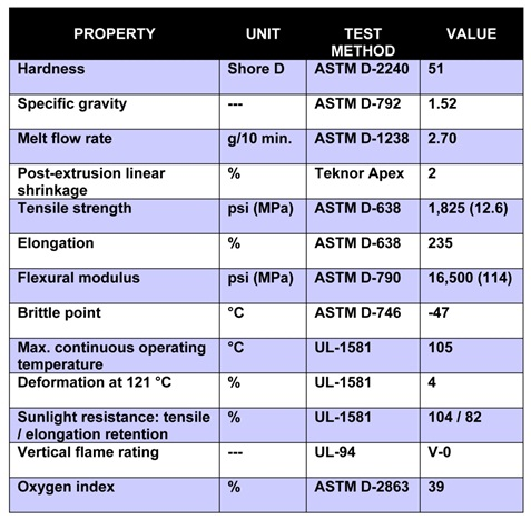 Typical Properties of Halguard® 58650 HFFR Compound