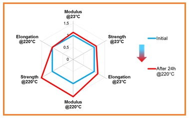 Mechanical Properties of Technyl® REDx Tested After Molding (Initial) and After Heat Exposure at 220°C