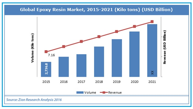 E&E Accounts for Second Largest Share for Epoxy Resin Market