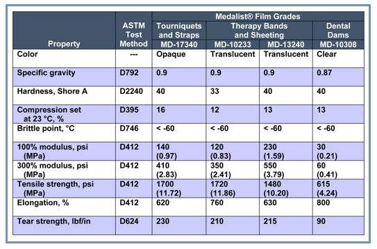 Medical TPEs for Latex-free Films