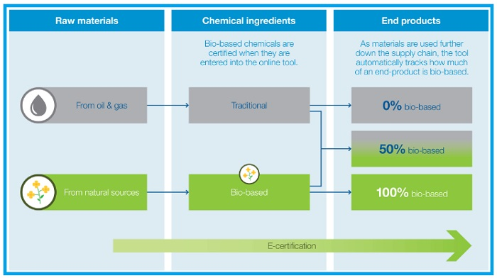 Tracking Bio-based Chemicals in Supply Chain