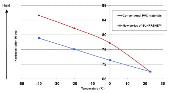 Comparison of Hardness-temperature Dependence Properties Between Conventional Products and New Series