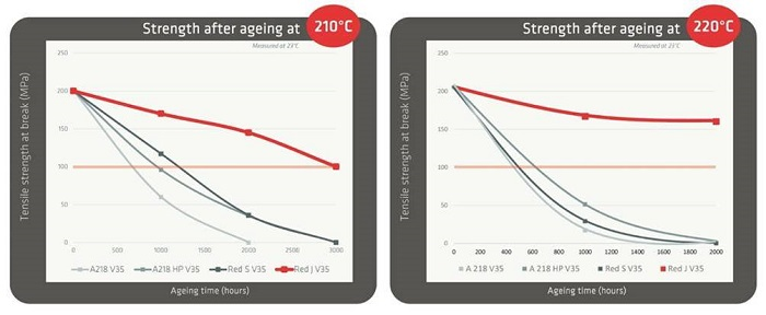 Tensile strength after ageing: Test results have confirmed that 2,000 hours of working temperature at 220°C are perfectly manageable with Solvay's cost-effective new Technyl® Red J high-heat technology for automotive turbo engine components. Graphic courtesy Solvay Performance Polyamides