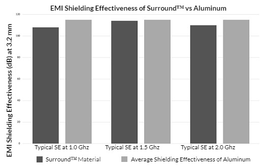 Surround™ EMI/RFI Shielding Formulations