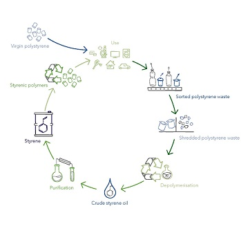 ineos-styrolution-ps-recycling