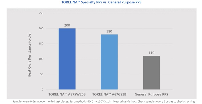 Torelina specialty PPS