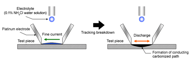 Tracking resistance evaluation