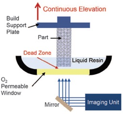 Continuous Liquid Interface Production process