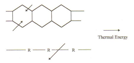 Degradation of an aromatic and a straight chain polymer due to thermal aging