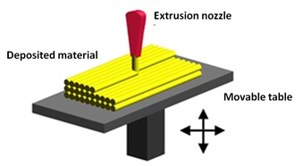 Material extrusion additive manufacturing process