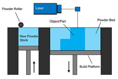 Powder bed fusion additive manufacturing process