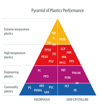 Pyramid of plastics performance