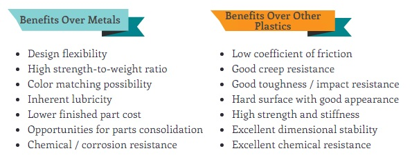 Benefits of Acetal Resins Over Metals and Other Thermoplastics