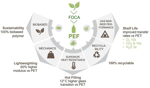 Benefits of PEF Over Other Commodity Plastics