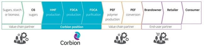 Corbion in FDCA to PEF Value chain