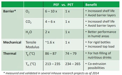 Properties Comparison PEF and PET