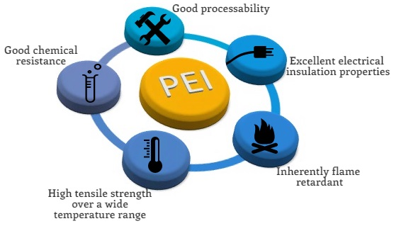 Polyetherimide (PEI) Polymer: Uses, Applications & Material
