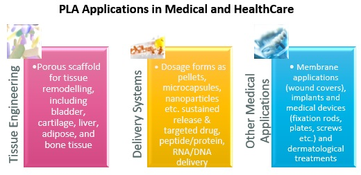 Applications of PLA in Healthcare and Medical Industry