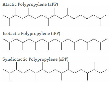 Polypropylene (PP) Plastic: Types, Properties, Uses