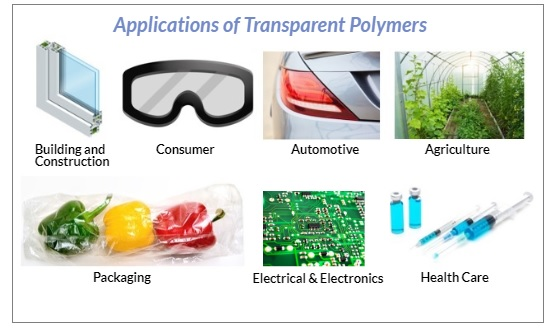 Applications of Transparent Polymers