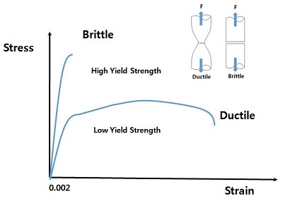 Brittle Vs Ductile Fracture in Material