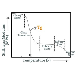 Glass Transition Temperatures (Tg) of Polymers