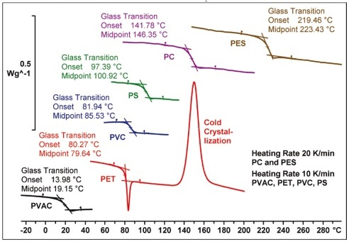 Glass Transition Temp. Measurements of Different Polymers Using DSC