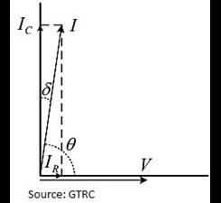 Phasor Diagram for tan δ Measurement