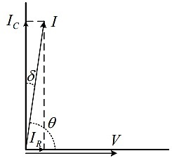 Phasor Diagram for tan δ Measurement