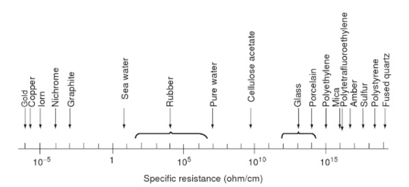 Volume Resistivity: Electrical Resistivity of Plastic