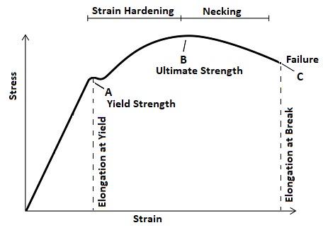 Strength at Break Tensile